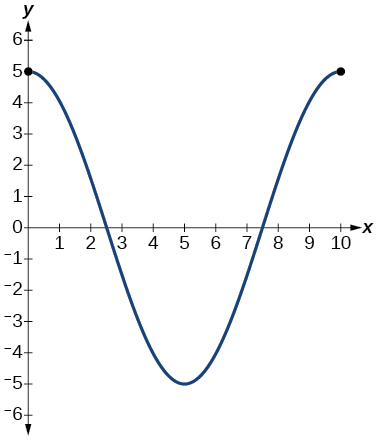 A graph of a consine function over one period. Graphed on the domain of [0,10]. Range is [-5,5].