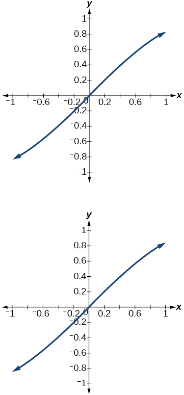 Two graphs of two identical functions on the interval [-1 to 1]. Both graphs appear sinusoidal.