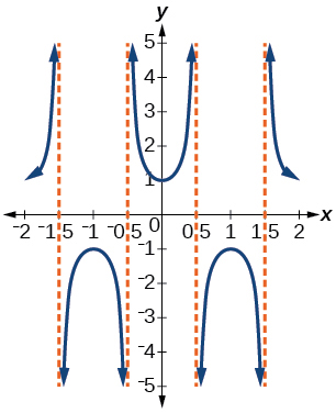 A graph of 2 periods of a secant function, graphed over -2 to 2. The period is 2 and there is no phase shift.