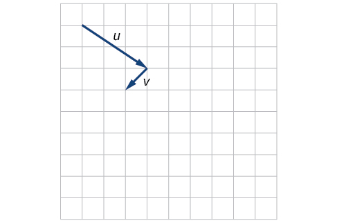 Plot of vectors u and v located head to tail. Take u's start point as the origin. In terms of that, u goes from the origin to (3,-2), and v goes from (3,-2) to (2,-3)