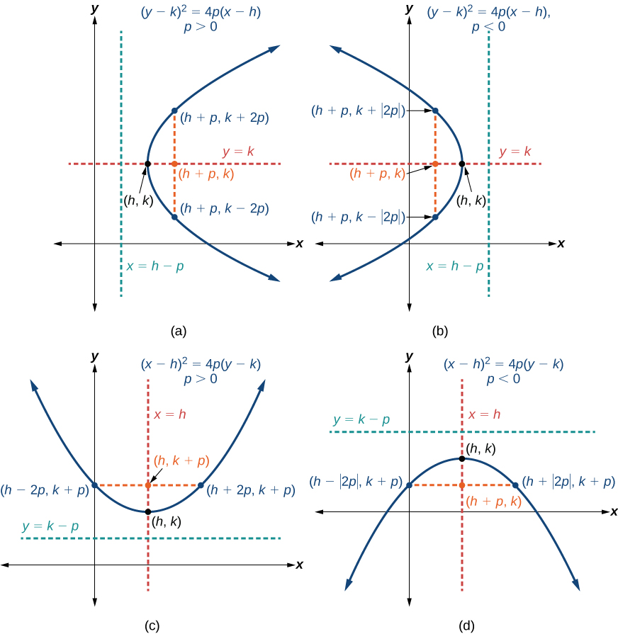 Graphing Parabolas With Vertices Not At The Origin By Openstax Page