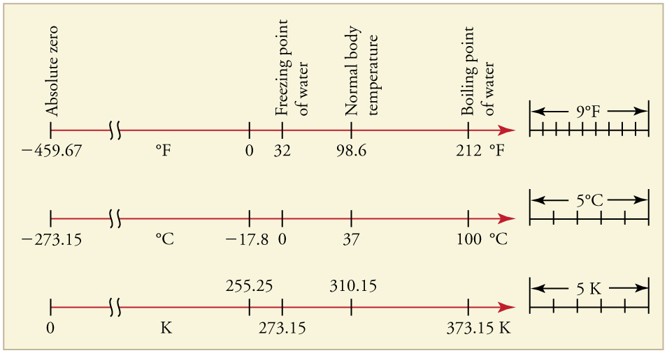 Temperature Scales By Openstax Page 2 13 Quizover Com