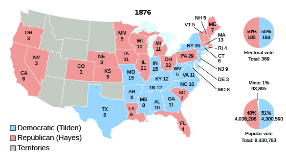 A map shows the electoral votes cast for Republican candidate Hayes and Democratic candidate Tilden in the 1876 presidential election. Hayes won Oregon (3), Nevada (3), California (6), Colorado (3), Nebraska (3), Minnesota (5), Iowa (11), Wisconsin (10), Illinois (21), Michigan (11), Ohio (22), Louisiana (8), Florida (4), Maine (7), New Hampshire (5), Vermont (5), Massachusetts (13), Rhode Island (4), Pennsylvania (29), and South Carolina (7). Tilden won Texas (8), Missouri (15), Arkansas (6), Indiana (15), Kentucky (12), Tennessee (12), Mississippi (8), Alabama (10), Georgia (11), West Virginia (5), Virginia (11), North Carolina (10), New York (35), Connecticut (6), New Jersey (9), Delaware (3), and Maryland (8). The territories, which did not vote, are also shown on the map. A pie chart alongside the map indicates that each candidate received 50% of the electoral vote: of a total of 369 votes, Hayes received 185 and Tilden, 184. A second pie chart indicates that Hayes received 48% of the popular vote (4,036,298) to Tilden's 51% (4,300,590), for a total of 8,430,783.