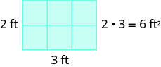 "An image of a rectangle containing 6 blocks, 2 feet tall and 3 feet wide. This image has the label ""2 times 3 = 6 feet squared""."