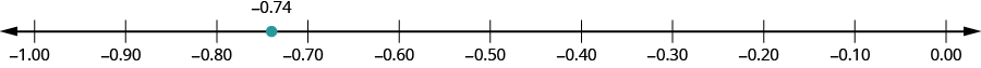 A number line is shown with negative 1.00, negative 0.90, negative 0.80, negative 0.70, negative 0.60, negative 0.50, negative 0.40, negative 0.30, negative 0.20, negative 0.10, and 0.00 labeled. There is a red dot between negative 0.80 and negative 0.70 labeled as negative 0.74.