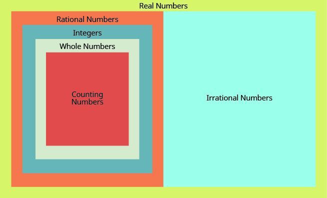 "The image shows a large rectangle labeled ""Real Numbers"". The rectangle is split in half vertically. The right half is labeled ""Irrational Numbers"". The left half is labeled ""Rational Numbers"" and contains three concentric rectangles. The outer most rectangle is labeled ""Integers"", the next rectangle is ""Whole Numbers"" and the inner most rectangle is ""Natural Numbers""."