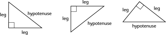 "Three right triangles are shown. Each has a box representing the right angle. The first one has the right angle in the lower left corner, the next in the upper left corner, and the last one at the top. The two sides touching the right angle are labeled ""leg"" in each triangle. The sides across from the right angles are labeled ""hypotenuse."""