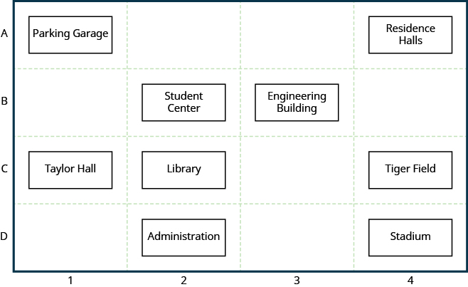The figure shows a labeled grid representing the Campus Map. The columns are labeled 1 through 4 and the rows are labeled A through D. At position A-1 is the title Parking Garage. At position A-4 is a rectangle labeled Residence Halls. At position B-2 is a rectangle labeled Student Center. At position B-3 is a rectangle labeled Engineering Building. At position C-1 is a rectangle labeled Taylor Hall. At position C-2 is a rectangle labeled Library.  At position C-4 is a rectangle labeled Tiger Field. At position D-4 is a rectangle labeled Stadium.