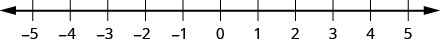 The figure shows a number line with integer values labeled from -5 to 5.
