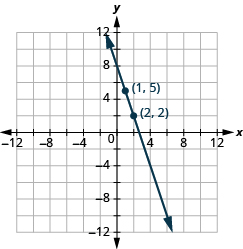 "The graph shows the x y-coordinate plane. The x-axis runs from -12 to 12. The y-axis runs from 12 to -12. A line passes through the points ""ordered pair 1, 5"" and ""ordered pair 2, 2""."