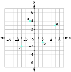 "The graph shows the x y-coordinate plane. The axes run from -7 to 7. ""a"" is plotted at 5, 3, ""b"" at 2, -1, ""c"" at -3,-2, and ""d"" at -1,4."