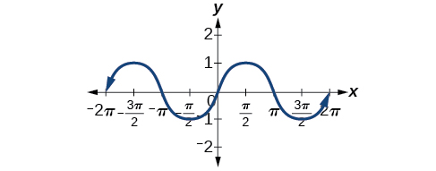 A graph of sin(x) that shows that sin(x) is an odd function due to the odd symmetry of the graph.