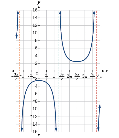Analyzing The Graph Of Y = Cot X By OpenStax (Page 6/9)