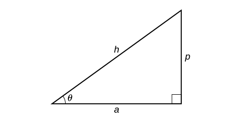 An illustration of a right triangle with an angle theta. Adjacent to theta is the side a, opposite theta is the side p, and the hypoteneuse is side h.