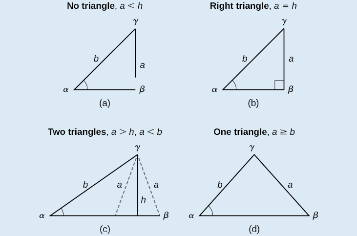 Four attempted oblique triangles are in a row, all with standard labels. Side c is the horizontal base. In the first attempted triangle, side a is less than the altitude height. Since side a cannot reach side c,  there is no triangle. In the second attempted triangle, side a is equal to the length of the altitude height, so side a forms a right angle with side c. In the third attempted triangle, side a is greater than the altitude height and less than side b, so side a can form either an acute or obtuse angle with side c. In the fourth attempted triangle, side a is greater than or equal to side b, so side a forms an acute angle with side c.