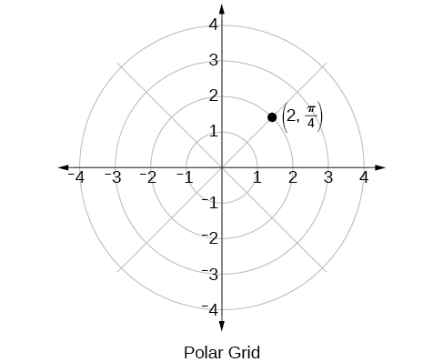 Polar grid with point (2, pi/4) plotted.