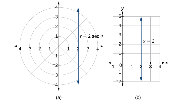 Plots of the equations stated above - the plots are the same in both rectangular and polar coordinates. They are lines.