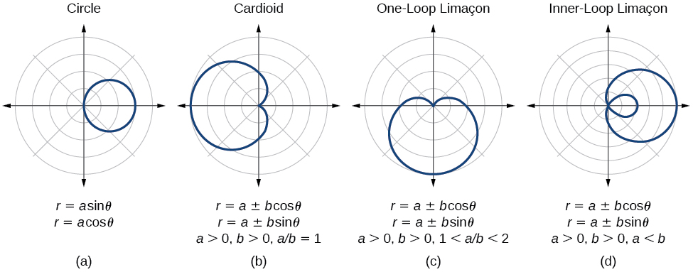 Four graphs side by side - a summary. (A) is a circle: r=asin(theta) or r=acos(theta). (B) is a cardioid: r= a + or - bcos(theta), or r = a + or - b sin(theta). a>0, b>0, a/b=1. (C) is one-loop limaçons. r= a + or - bcos(theta), or r= a + or - bsin(theta). a>0, b>0, 1<a/b<2. (D) is inner-loop limaçons. R = a + or - bcos(theta), or r = a + or - bsin(theta). A>0, b>0, a<b.