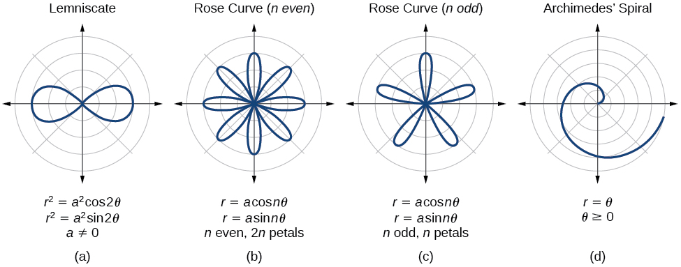 Four graphs side by side - a summary. (A) is lemniscates. R^2 = a^2cos(2theta), or r^2=a^2sin(2theta). a is not equal to 0. (B) is a rsose curve (n even). R = acos(ntheta), or r=asin(ntheta). N is even, and there are 2n petals. (C) is a rose curve (n odd). R = acos(ntheta), or r=asin(theta). N is odd, and there are n petals. (D) is an Archimedes's spiral. R=theta, and theta >=0.