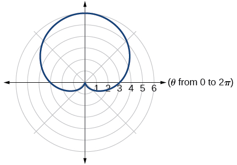 Graph of given cardioid.