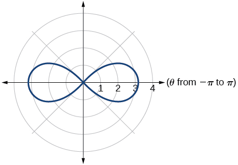 Graph of given lemniscate (along horizontal axis)