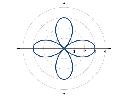 Graph of given rose curve - four petals.