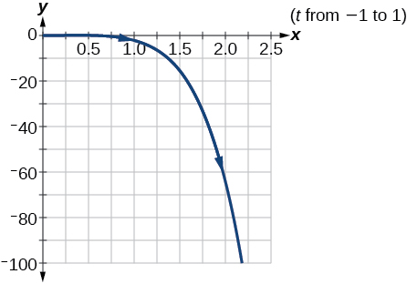 Plot of the given parametric equations.