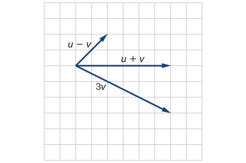 Diagram of vectors u and v. Taking u's starting point as the origin, u goes from the origin to (4,1), and v goes from (4,1) to (6,0).