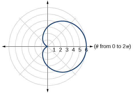 Graph of the given equations - a cardioid.