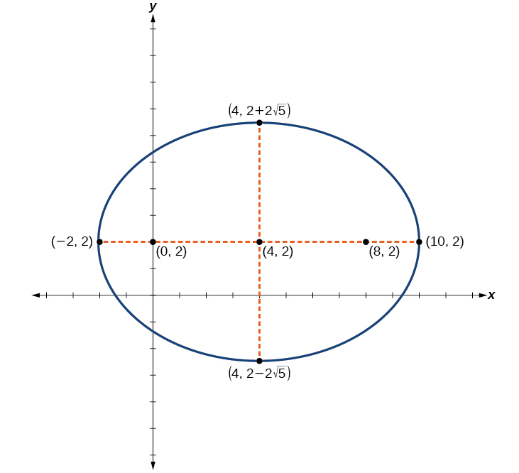 how to tell where an ellisoid is centered