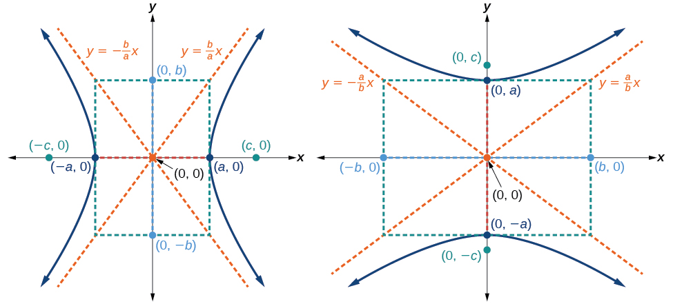 Writing Equations Of Hyperbolas In Standard Form By Openstax Page 3