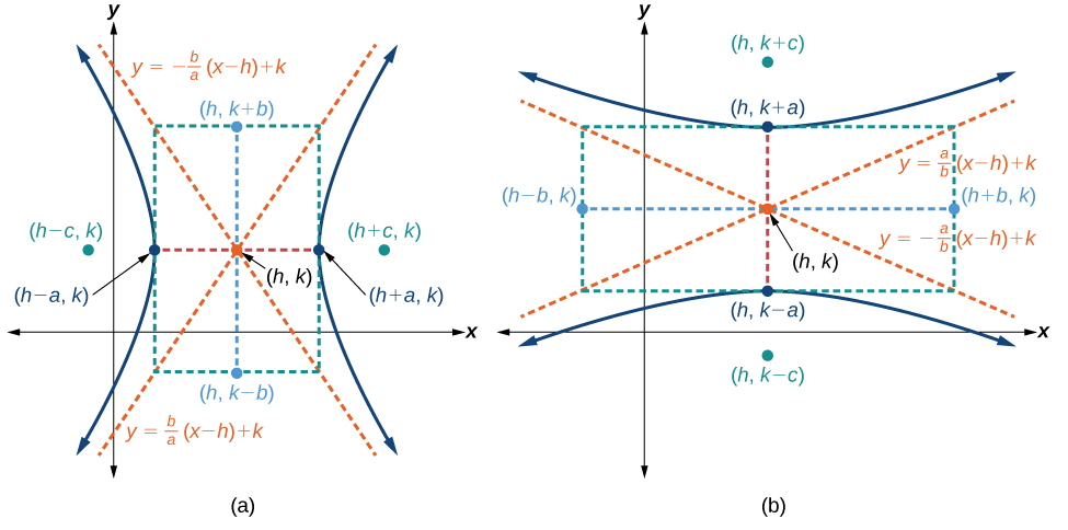 Hyperbolas Not Centered At The Origin By Openstax Page 413