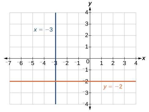 Coordinate plane with the x-axis ranging from negative 7 to 4 and the y-axis ranging from negative 4 to 4.  The function y = negative 2 and the line x = negative 3 are plotted.