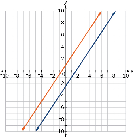 Coordinate plane with the x and y axes ranging from negative 10 to 10.  The functions 3 times x minus 2 times y = 5 and 6 times y minus 9 times x = 6 are graphed on the same plot.  The lines do not cross.