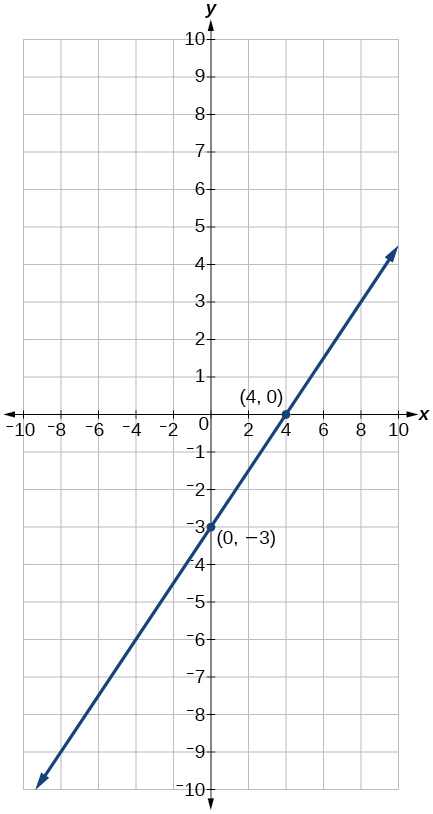 A coordinate plane with the x and y axes ranging from -10 to 10.  The points (4,0) and (0,-3) are plotted with a line running through them.