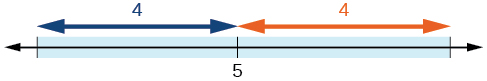 A number line with one tick mark in the center labeled: 5.  The tick marks on either side of the center one are not marked.  Arrows extend from the center tick mark to the outer tick marks, both are labeled 4.