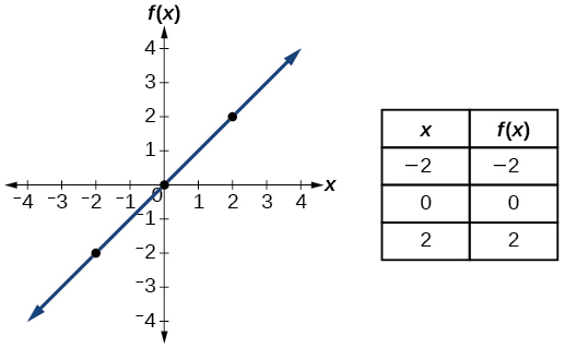 Graph of a straight line.