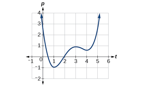 how to determine the rate of change of a graph