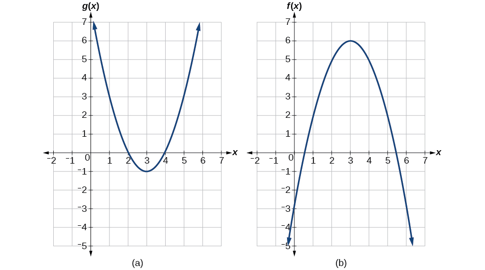 Explanation of the composite function.