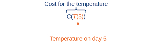 Explanation of C(T(5)), which is the cost for the temperature and T(5) is the temperature on day 5.