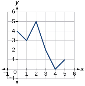 Graph of a function.