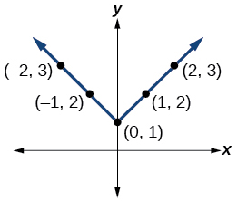 Graph of an absolute function with points at (-2, 3), (-1, 2), (0, 1), (1, 2), and (2, 3).