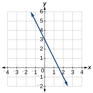 Graph of a decreasing linear function with points at (0,3) and (1.5,0)