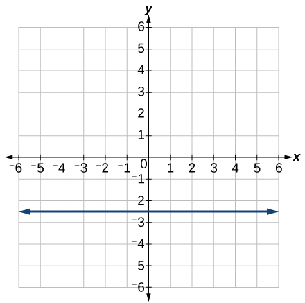 Graph of a function with points at (0,-2.5) and (-2.5,-2.5)
