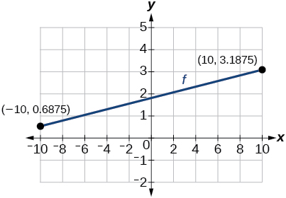 Graph of a line with endpoints at (-10, 0.6875) and (10, 3.1875).