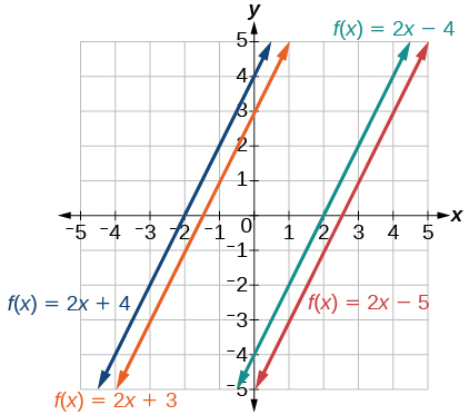 Graph of four functions where the blue line is f(x) = 2x+4 which has a slope of 2 and y-intercept of 4, the orange line is f(x) = 2x +3 which has a slope of 2 and a y-intercept of 3, the turquoise line is f(x) = 2x – 4 which has a slope of 2 and a y-intercept of -4, and the red line is f(x) = 2x -5 which has a slope of 2 and a y-intercept of -5.