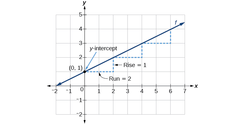 41 linear functions by openstax page 827 quizover this graph shows how to calculate the rise over run for the slope on an x sciox Images
