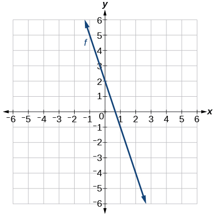 Graph of g(x) = -3x + 2 which goes through the points (0,2) and (1,-1) with a slope of -3.