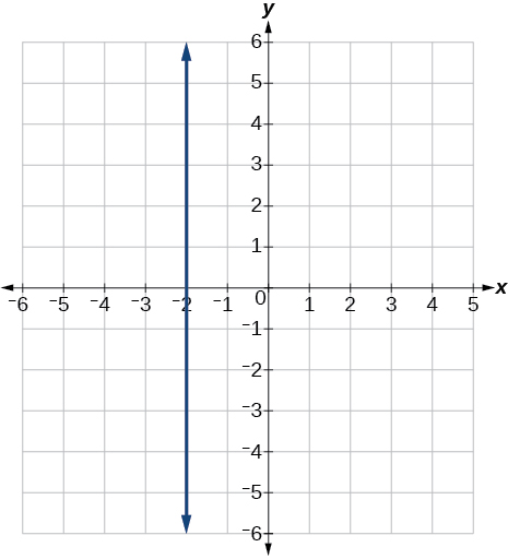 Graph of x = -2 which is a line of undefined slope that goes through the point (-2,0).