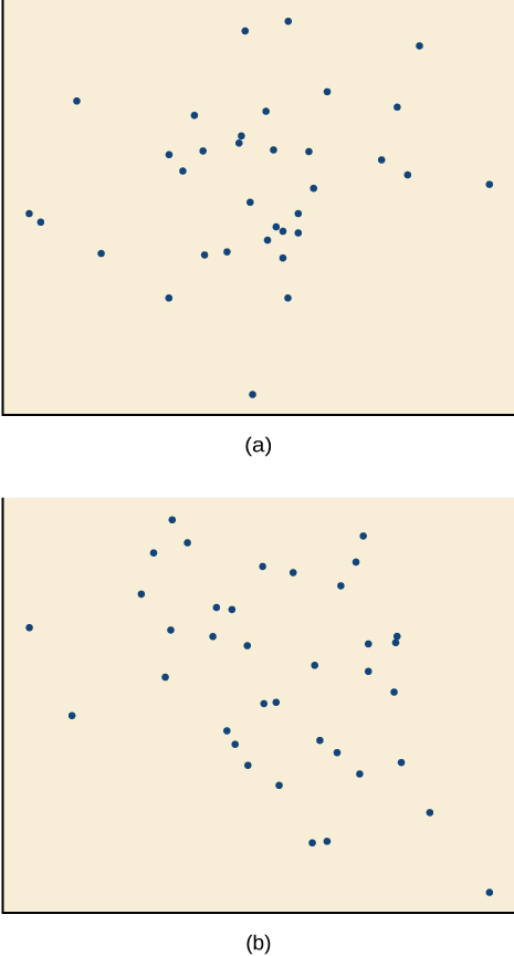 Side-by-side scatter plots.  The first is a scattered correlation in the positive direction.  The second is a scattered correlation in the negative direction